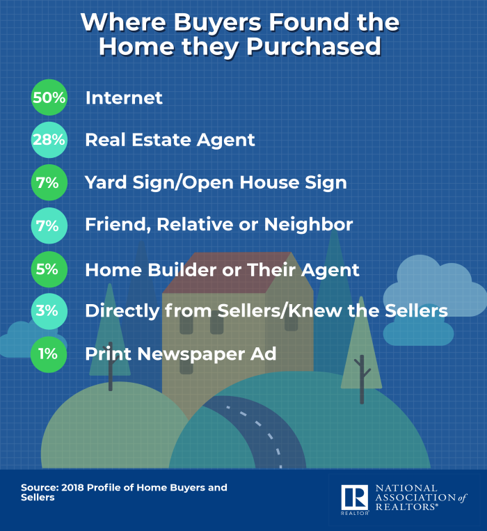where-buyers-found-the-homes-they-purchased-04-23-2019-2400w-2619h